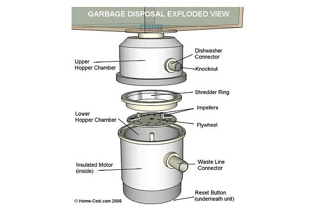 A complete breakdown of your Garbage disposal