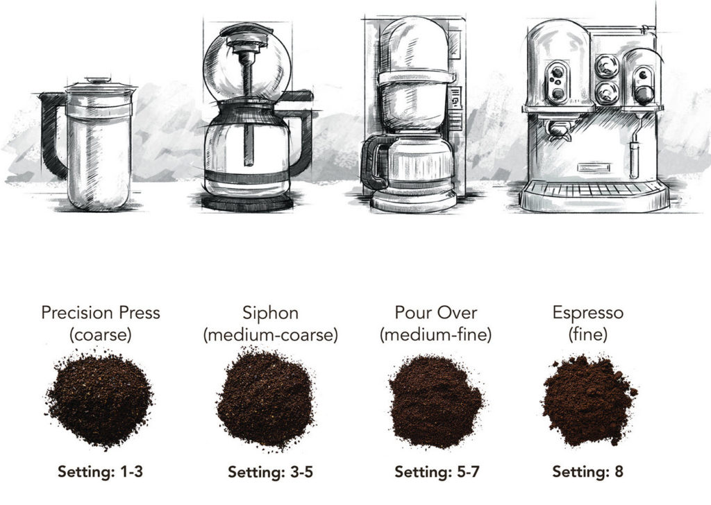 Vacuum Coffee Maker Grind Size : Coffee Addict s Guide to Getting the Perfect Grind Kitchen Guyd